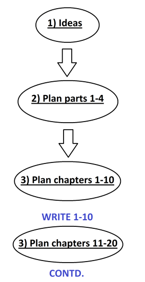 Novel plan process